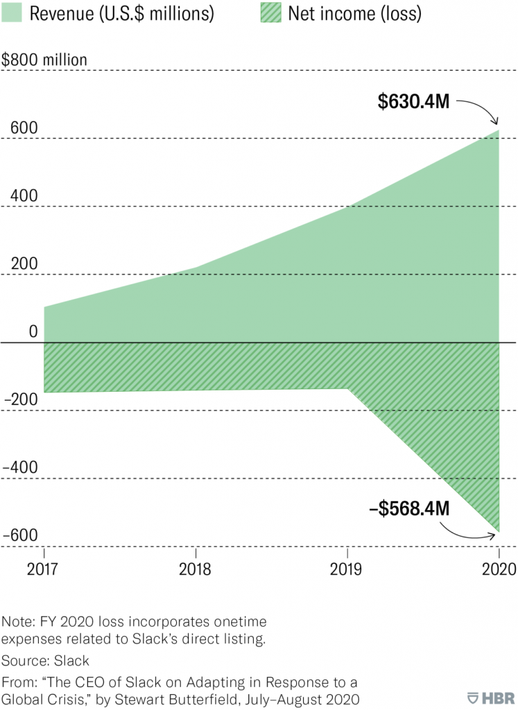 Area chart measures Slack's revenue and net income or loss from Fiscal Year 2017 to Fiscal Year 2020. Revenue increased from $105.2 million to $630.4 million, while net loss increased from $146.9 million to $568.4 million. Note: Fiscal Year 2020 loss incorporates onetime expenses related to Slack's direct listing. Source: Slack